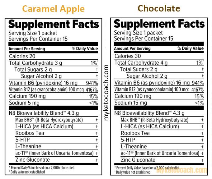 Keto KALM Tea Nutritional label