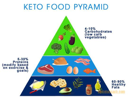 BASICS OF NUTRITIONAL KETOSIS - Is keto bad for you?
