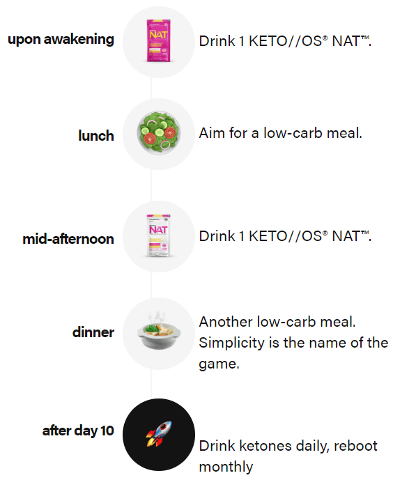 Schedule for the Pruvit 10 Day Drink Ketones Challenge